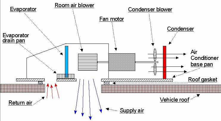 rv air conditioner wiring diagram
